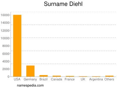 Surname Diehl
