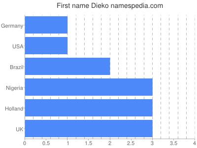 Vornamen Dieko