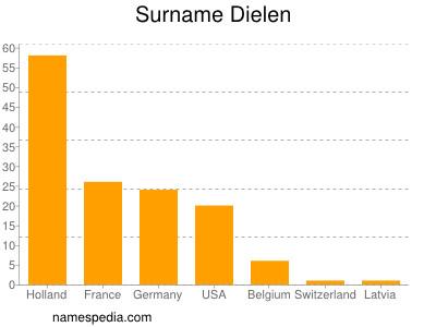 Surname Dielen