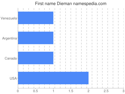 Given name Dieman