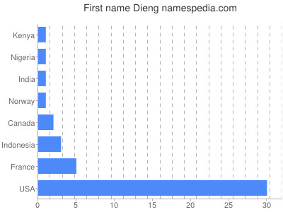 Given name Dieng