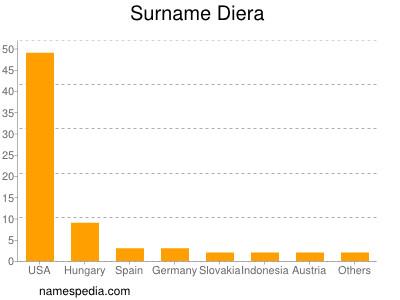 Surname Diera