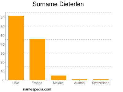 nom Dieterlen