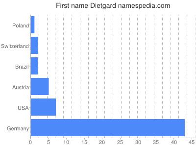 Vornamen Dietgard