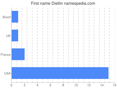 Given name Dietlin