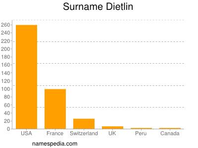 Surname Dietlin