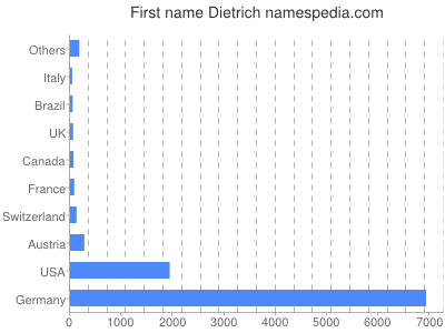 Given name Dietrich