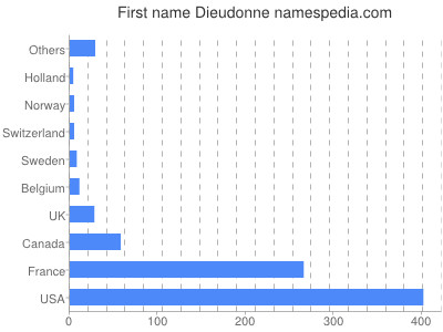Given name Dieudonne