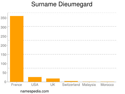 Familiennamen Dieumegard