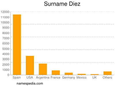 Surname Diez