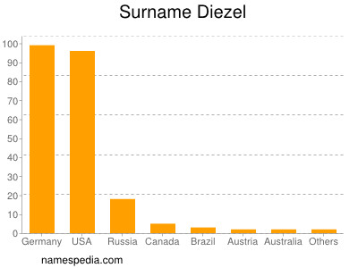Surname Diezel