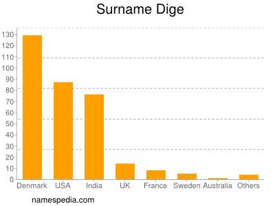 Familiennamen Dige