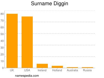 Surname Diggin