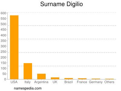 Surname Digilio
