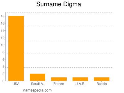 Surname Digma