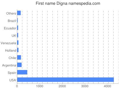 Vornamen Digna