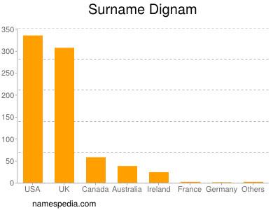 nom Dignam