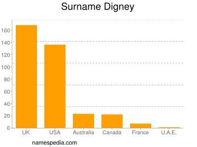 Surname Digney