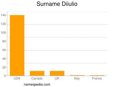 Surname Diiulio