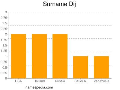 Surname Dij