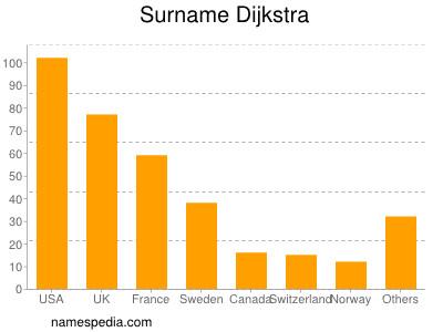 Surname Dijkstra