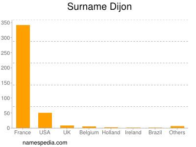 Surname Dijon