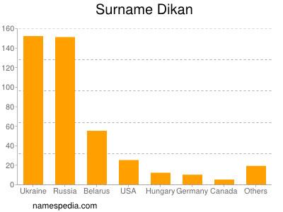 Surname Dikan