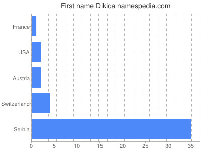 Given name Dikica
