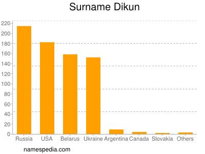 Surname Dikun