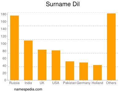 Surname Dil