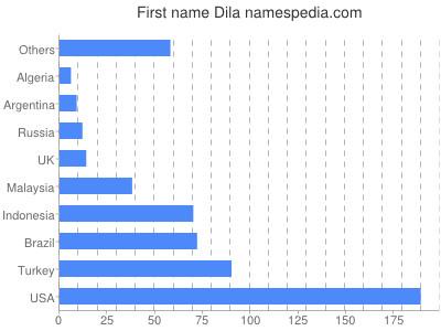Given name Dila