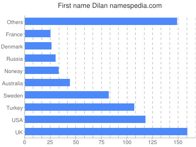 Given name Dilan