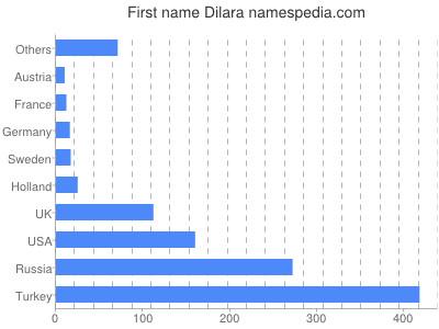 Given name Dilara