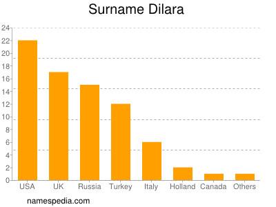 Surname Dilara