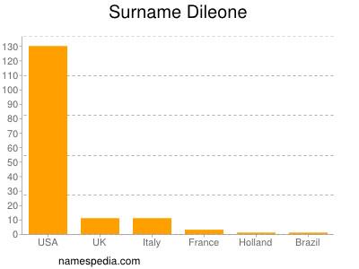 Surname Dileone