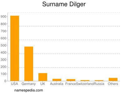 Surname Dilger