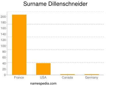 Familiennamen Dillenschneider