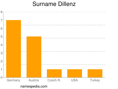 Surname Dillenz