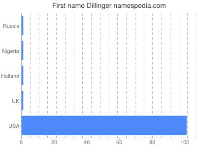 Given name Dillinger