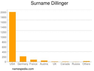 Surname Dillinger