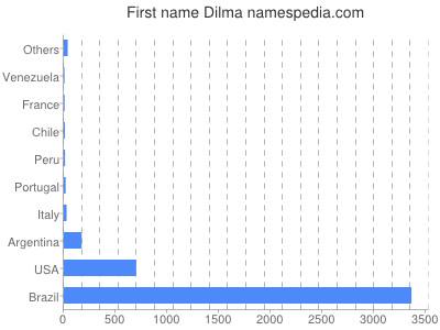 Given name Dilma