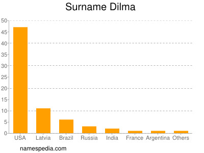 Surname Dilma
