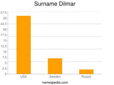Surname Dilmar