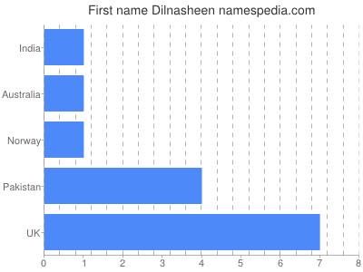 Given name Dilnasheen