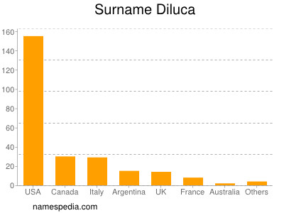 Surname Diluca