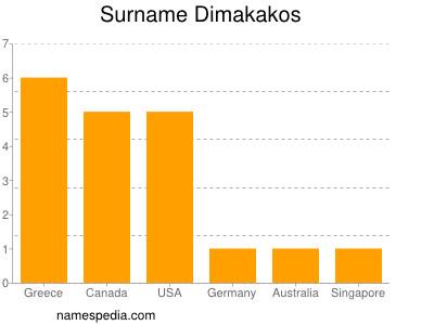 Surname Dimakakos