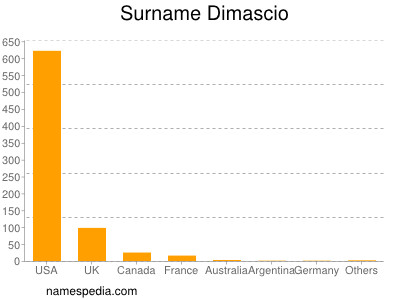 Surname Dimascio