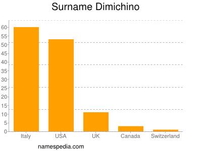 Surname Dimichino