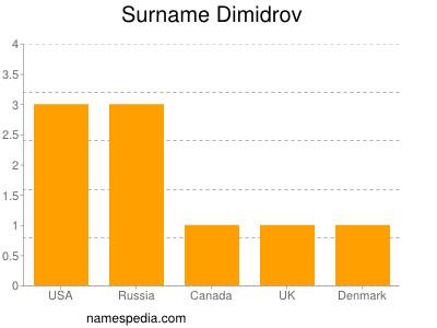Surname Dimidrov