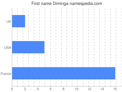 Given name Diminga